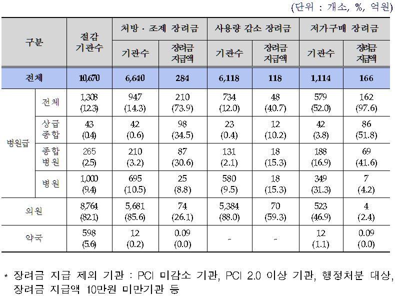 2014년 하반기(9~12월) 장려금 지급 현황