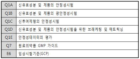 표 1. ICH 가입신청 요건 가이드라인