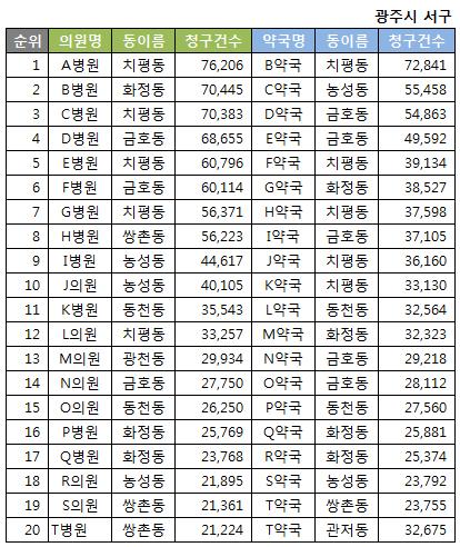 약국 및 병의원 상위 청구 20위(2016년 1월 기준)