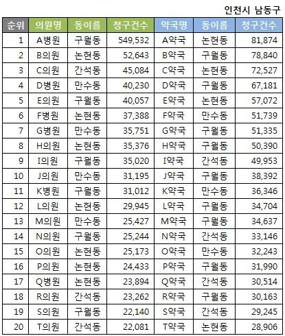 약국 및 병의원 상위 청구 20위(2016년 상반기 기준)