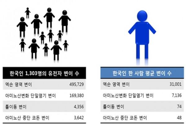 한국인 2.46%는 유전성 유방암·난소암, 가족성 고지혈증, 유전성 부정맥, 심근병증 등 조기 진단과 치료가 가능한 56개 이상 질환의 보인자인 것으로 나타났다.