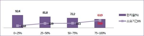 진균의 침범정도에 따른 완치율과 소요기간