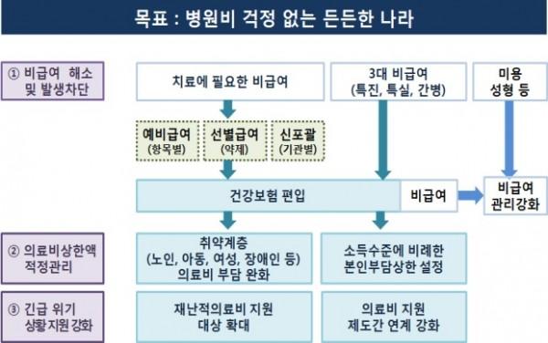보장성 강화 정책방향 및 추진방안