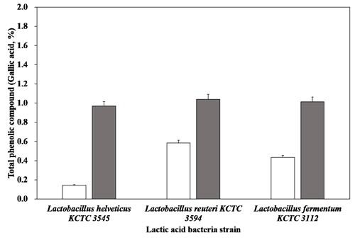 배지에 따른 유산균별 총페놀성화합물의 함량