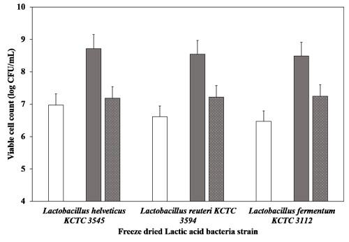 배지에 따른 유산균별 위액처리 전ㆍ후 총균수