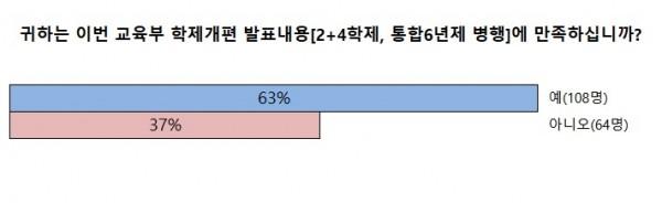 출처: 약교협 설문조사자료, 약업닷컴 재구성