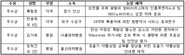 약사(회원) 포스터논문 수상자 명단