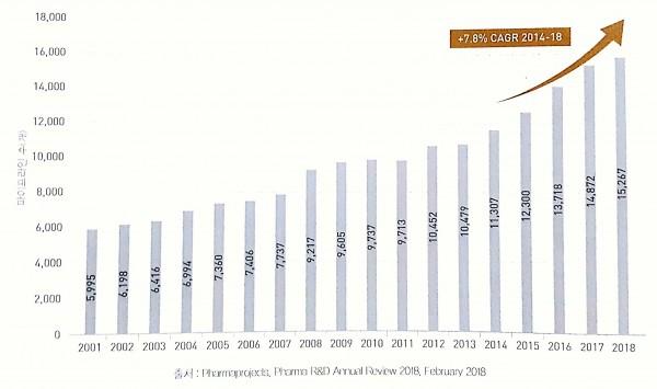 글로벌 제약산업 전체 R&D 파이프라인 규모