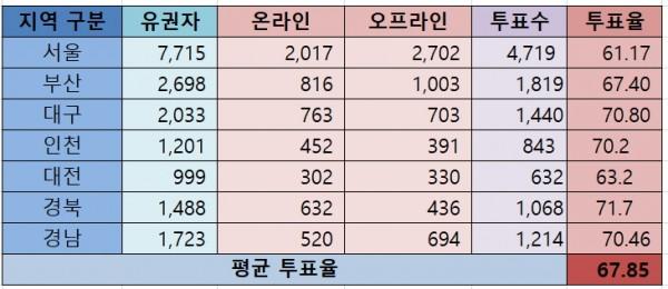 약사회장 선거 경선 지역 투표율