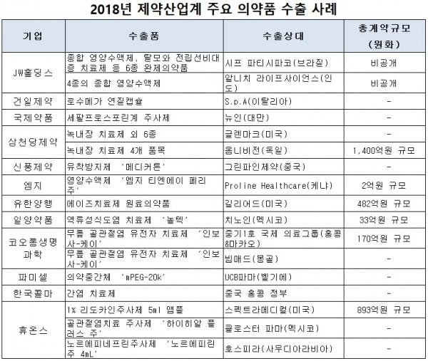 출처: 한국제약바이오협회, 약업닷컴 재편집