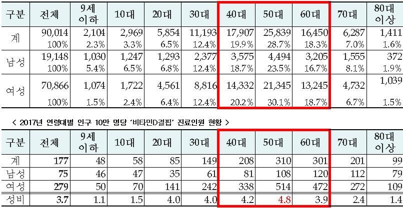 2017년 '비타민D결핍' 연령대별·성별 진료인원