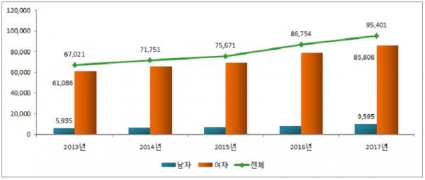 연도별 건강보험 '성조숙증' 진료실인원 현황