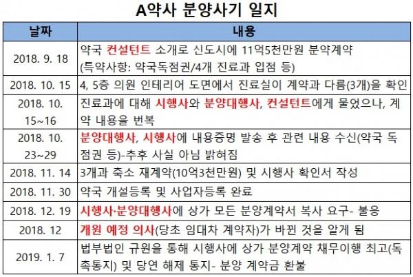 약업닷컴 재구성
