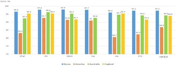 국가별, 백신별 예방접종률(생후 36개월 어린이 기준)