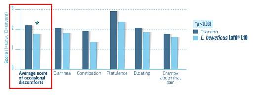 그림3. Lafti L10 복용으로 인한 위장 장애 증상의 감소