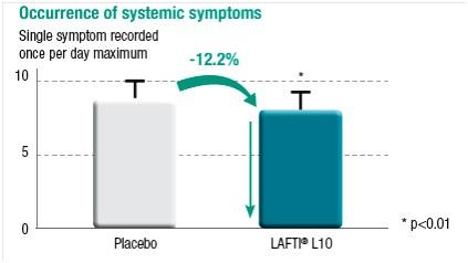 그림2. 감기증상과 동반되는두통, 근육통, 피로감, 고열 등의 증상들의 완화 (-12.2 %)