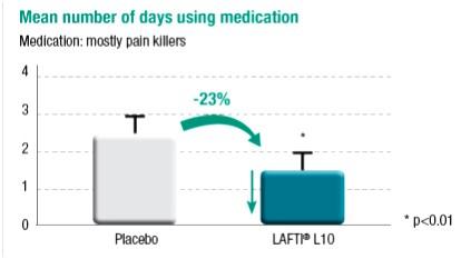 그림1. 10주간의 Lafti L10 복용기간 동안 심각한 감기 증상 때문에 약(주로 진통제)을 복용한 기간의 감소 (-23 %)