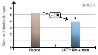 그림4. LAFTI® B94 + inulin 섭취 후 Placebo군 대비 평균적으로 설사를 앓는 기간이 약 31시간이 감소.
