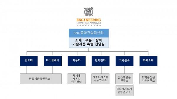 서울대 공대 소재•부품•장비 기술 자문 특별 전담팀의 지원 분야