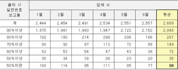 2019년 상반기 월별 출하시 일련번호 보고율