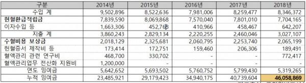 헌혈환급적립금 수입·지출현황