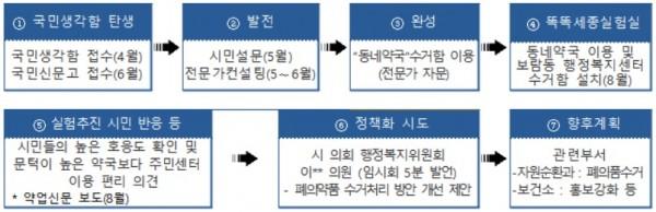 폐의약품 국민생각함 추진 경과
