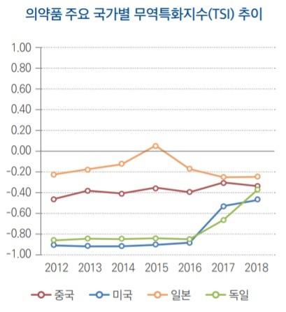 출처: 한국무역협회(국회예산정책처 재구성)