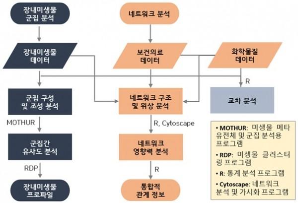 [그림 1] 데이터 통합 분석