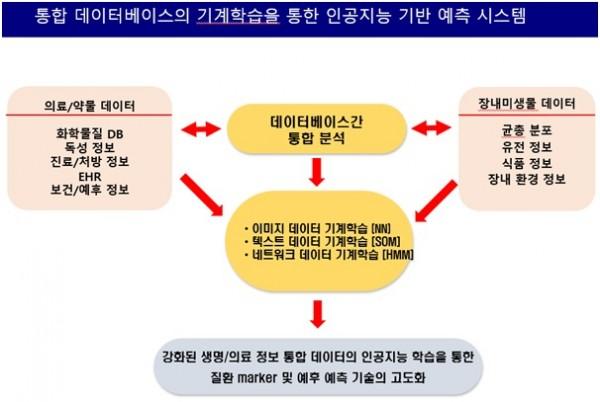[그림 2] 인공지능 기반의 데이터 통합 분석