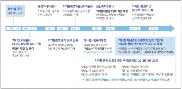의약품 광고 규제와 광고심의 제도 변화 요약표(출처: 의약품광고심의 30년사)