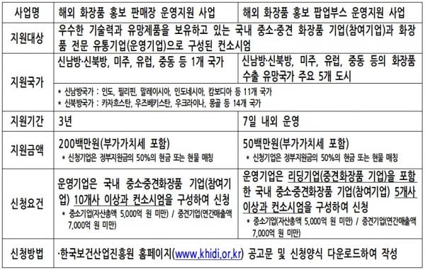 진흥원의 중소 화장품 해외진출 지원 사업 내용.