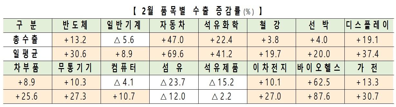 """[약업신문]2 월 바이오 헬스 18 개월 연속 수출 ↑…""""진단 키트 수출 우수"""""""