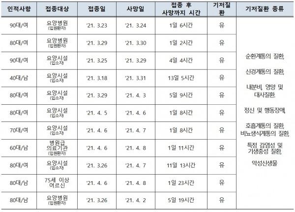 【7차, 8차 코로나19 예방접종피해조사반 평가대상 사망사례(자료=질병관리청).