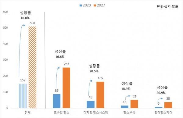 세계 디지털 헬스 산업 전망(2020 vs 2027).