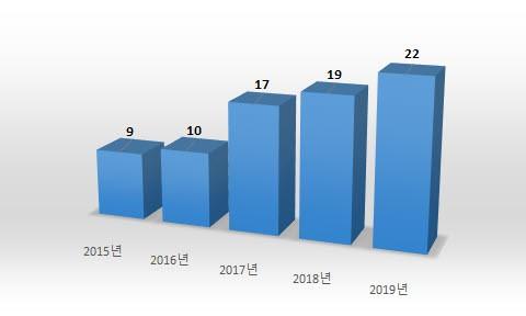 베이징 지식재산권법원 의약품 특허도전 분쟁 증가 추세