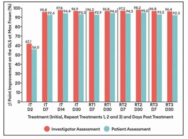EV-006: 연구자 및 환자 평가 시 최대로 찡그린 얼굴에서 GLS가 시술 전 대비 1 단계 이상 개선된 환자의 비율(D: 일, IT: 초기 치료, RT: 반복 치료) (미용성형저널 게재 논문 사진 발췌)