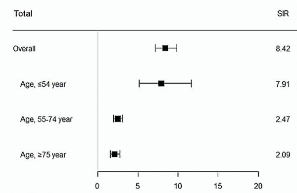 그림1 일반 인구 대비 전체 전신 괴사성 혈관염 환자의 뇌졸중 위험성 비교