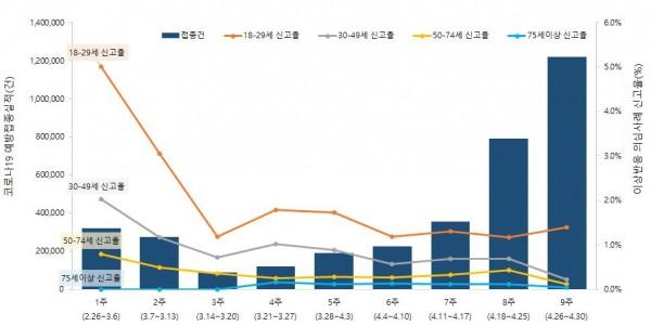 연령별 코로나19 예방접종 후 이상반응 의심사례 신고현황.