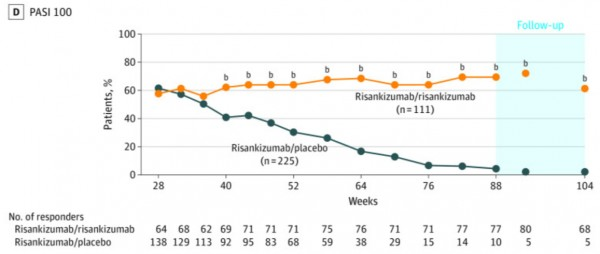 Efficacy and Safety of Continuous Risankizumab Therapy vs Treatment Withdrawal in Patients With Moderate to Severe Plaque Psoriasis: A Phase 3 Randomized Clinical Trial