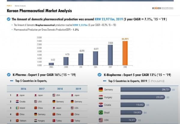 명제혁 보건산업진흥원 상임컨설턴트가 발표한 한국 제약바이오 시장 분석 자료.