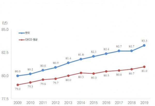 기대수명 추이(2009~2019년).