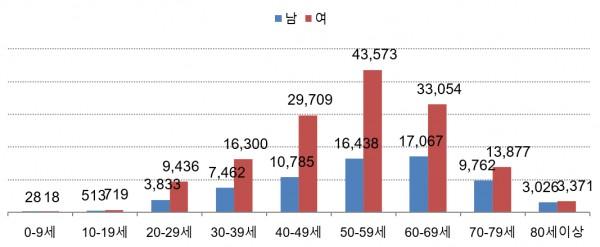 2020년도 성별/연령10세 구간별 환자수 현황