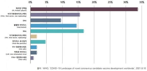 전 세계 코로나19 임상시험의 플랫폼별 비율 (21.8.10 기준)
