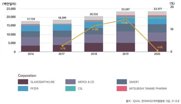 16~20년 글로벌 백신 시장 규모 및 성장률