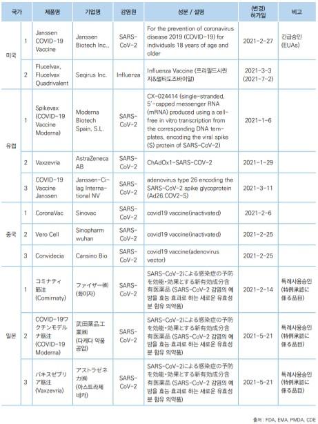미국, 유럽, 중국, 일본의 2021년 상반기(1-6월) 백신 품목허가 현황