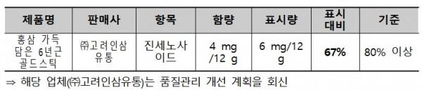 출처: 한국소비자원.