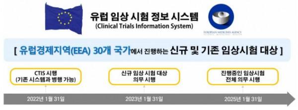 [보고서] 내년 1월 유럽 임상시험 등록시스템에 큰 변화