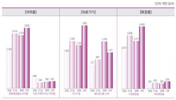 보건산업 주요 품목별 수출 전망(자료: 한국보건산업진흥원).