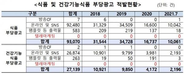 자료: 김원이 의원실