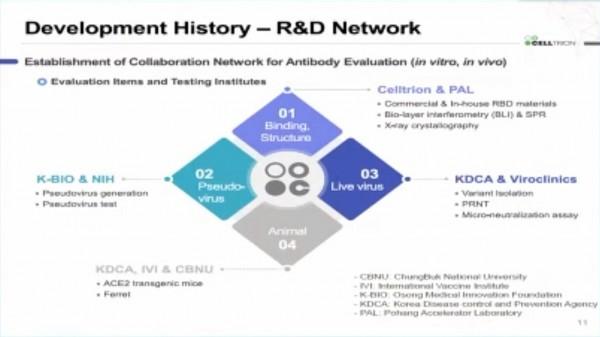 셀트리온 발표 자료 中 R&D Network